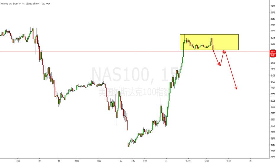 NAS100: 技术面:美股真的该狂欢了?真的该抄底了?嗯。。不一定吧。。