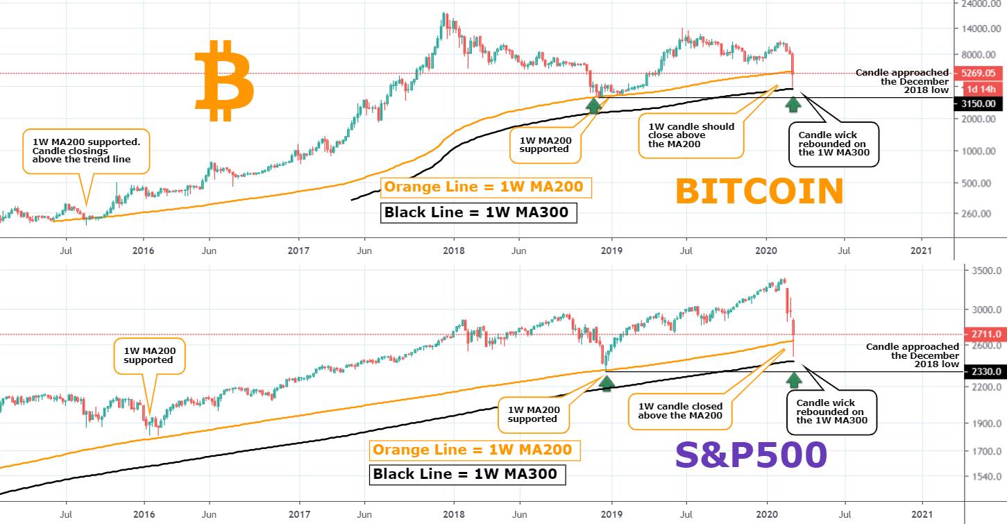 s & p 500 bitcoin)