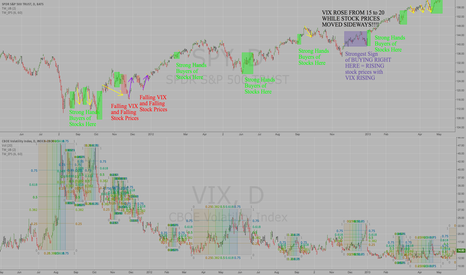 SPY: Past VIX Spikes Analyzed from May 2011 to May 2013