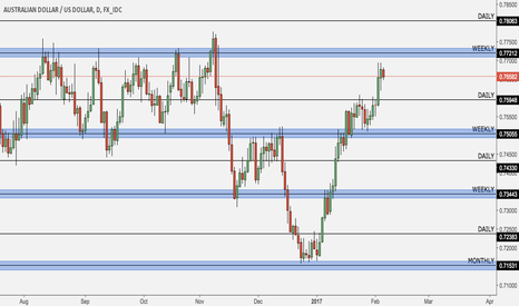 AUDUSD: RBA rate decision preview, key levels highlighted