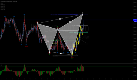 EURAUD: potential gearthly on EURAUD 1h