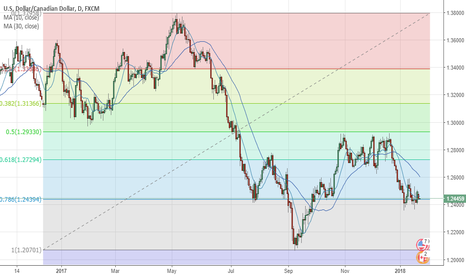 USDCAD: USD/CAD: Technical Analysis