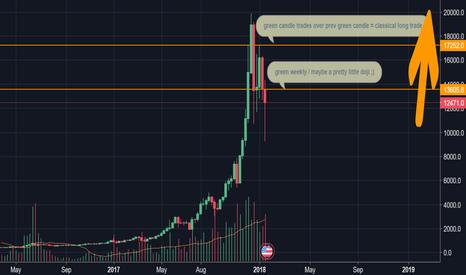 BTCUSD: Bullish on bitcoin