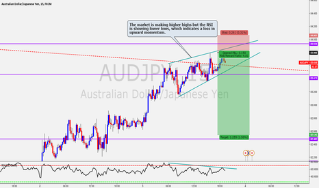 AUDJPY: AUD/JPY Wedge with RSI divergence