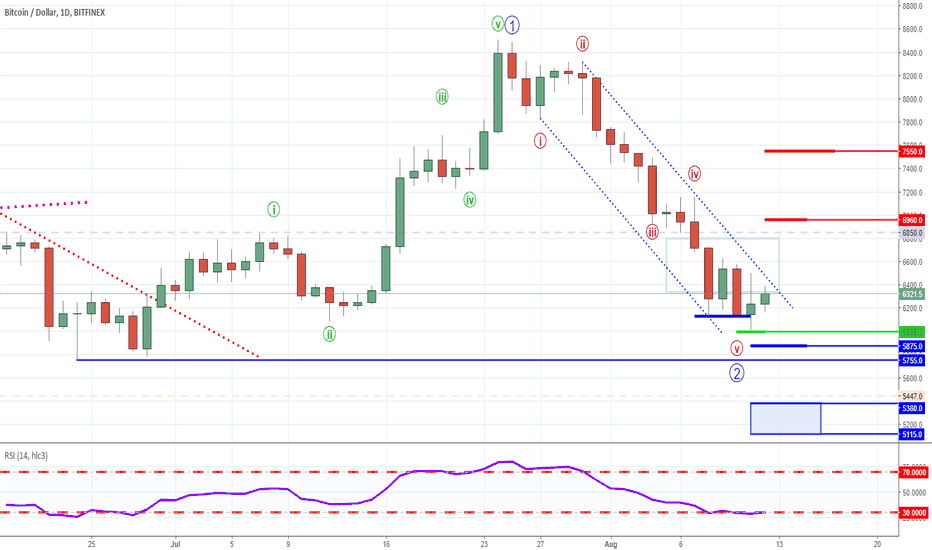 BTCUSD: Bitcoin – Is The Bottom In?