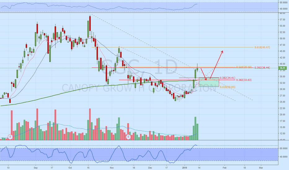 CGC: CGC Expecting pull back here at Fib confluence.