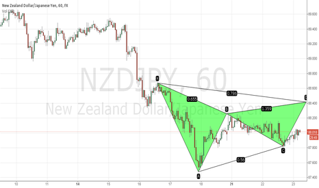 NZDJPY: NZDJPY Bearish Gartley