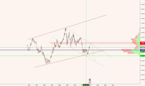 EURUSD: big drop for EUSUSD