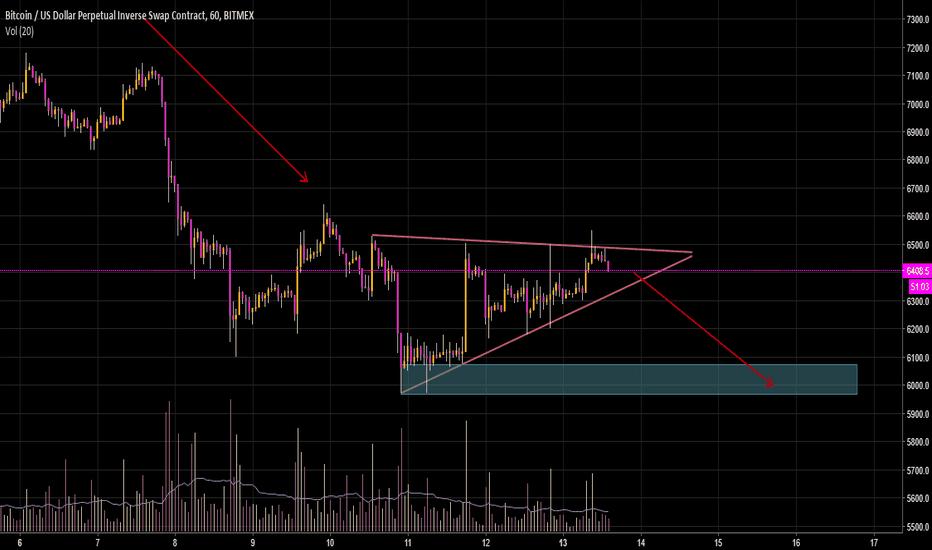XBTUSD: bearish btc? ascending triangle