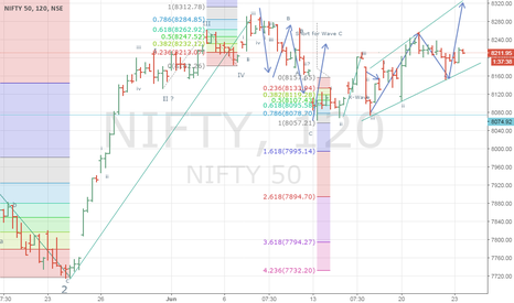NIFTY: Nifty- 5th Wave Started to move towards 8400