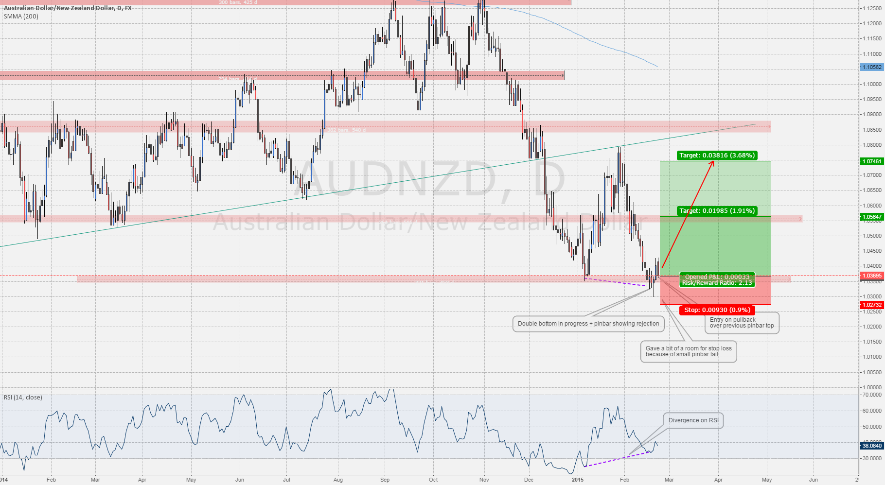 #AUDNZD: Double Bottom on the Run