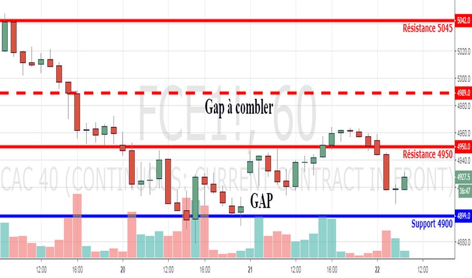 FCE1!: Turbo CAC 40 : Gap à combler