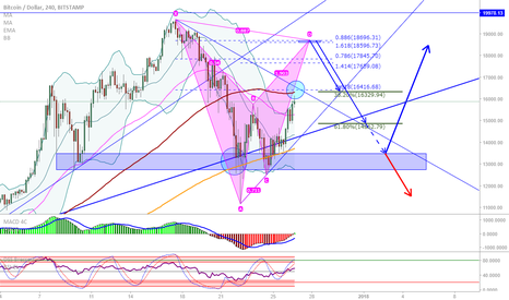 BTCUSD: BTC/USD: Possible bat pattern