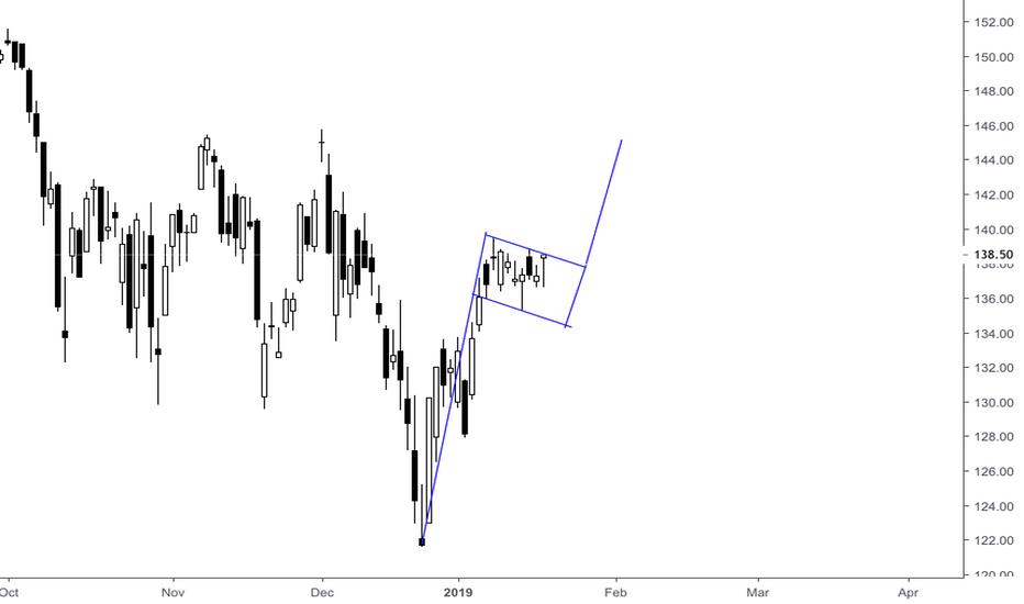 V: Bull Flag Pattern is forming.