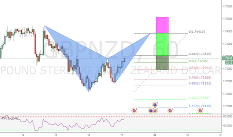 GBPNZD: A BEARISH BAT