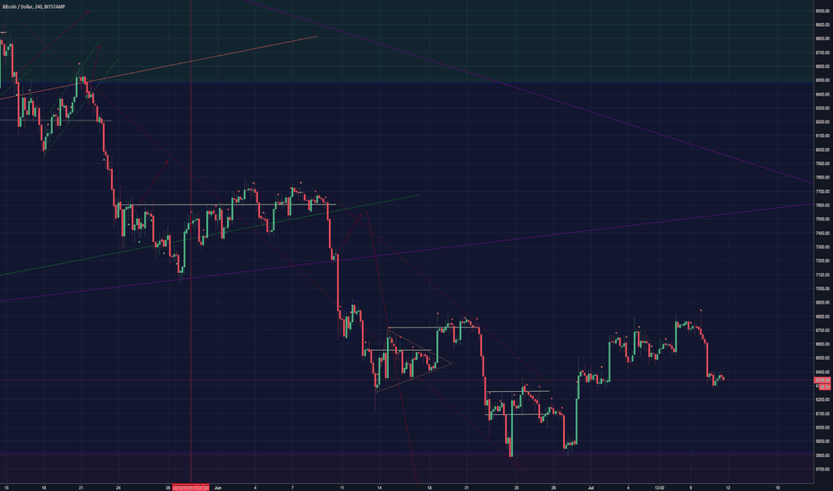 BTCUSD: BTC:USD 4 hour chart DAILY UPDATE (day 135)