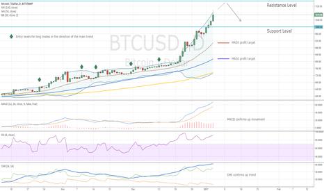 BTCUSD: Bitcoin Trading Idea