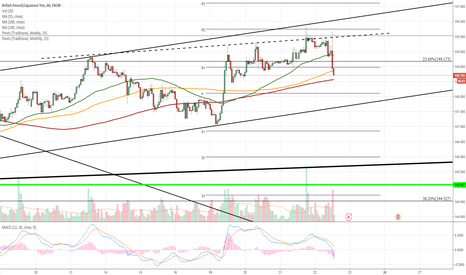 GBPJPY: GBP/JPY 1H Chart: Minor correction south expected