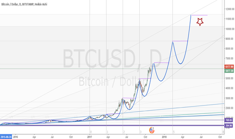 BTCUSD: Bitcoin up up soon soon