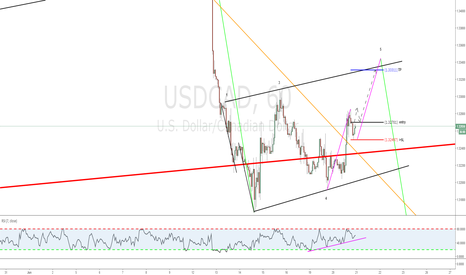 USDCAD: Simple abc hunting Po5 of a WW