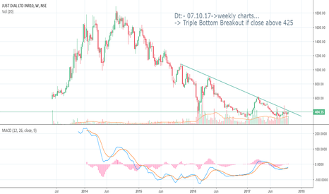 JUSTDIAL: Just Dial - Triple Bottom