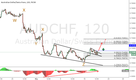 AUDCHF: AUDCHF triple combination, looking for break even trade