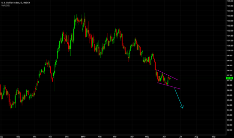 DXY: Good shorting posibility