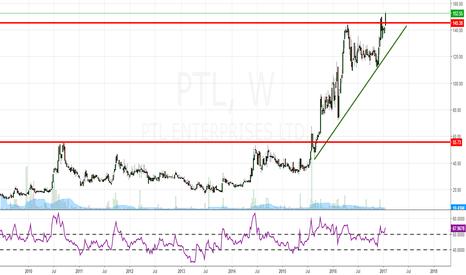 PTL: wealth creation fishing..