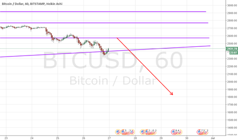 BTCUSD: GoodBye Bitcoin