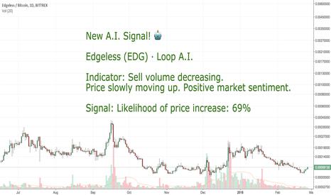 EDGBTC: CoinLoop AI Signal: Edgeless (EDG) - BUY