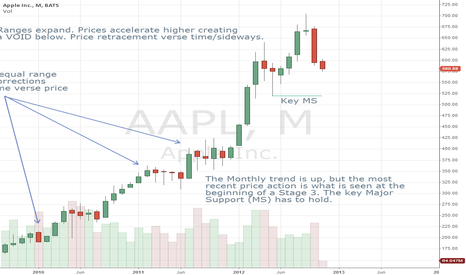 AAPL: Whippy Price Action!
