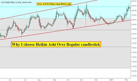 ICICIBANK: Why I choose Heikin Ashi Over Regular candlestick Part 1