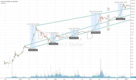 BTCUSD: Log BTC/USD