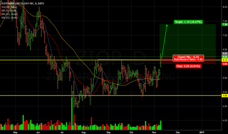 ZIOP: Looking at a continuation play