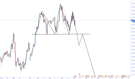 USDJPY: Possible Head and shoulder pattern Formation