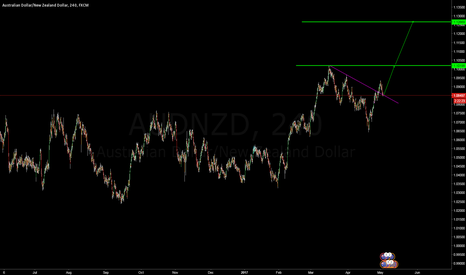 AUDNZD: buy now
