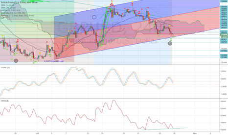 GBPUSD: CABLE MOON