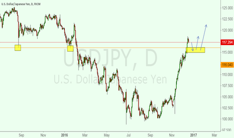 USDJPY: Let watch how the price play out.