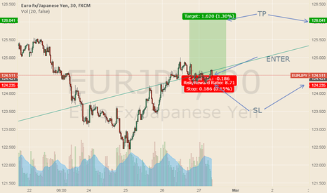 EURJPY: eurjpy long oppppppputunity
