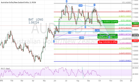 AUDNZD: potential  BAT  LONG