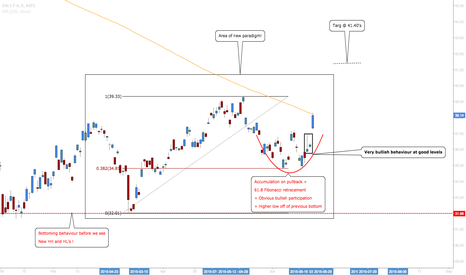 E: E: Looking For Further bullish Participation At Important Levels
