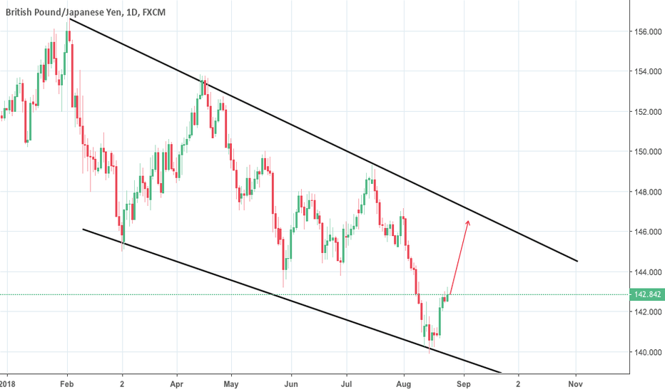 GBPJPY: GBPJPY long opportunity