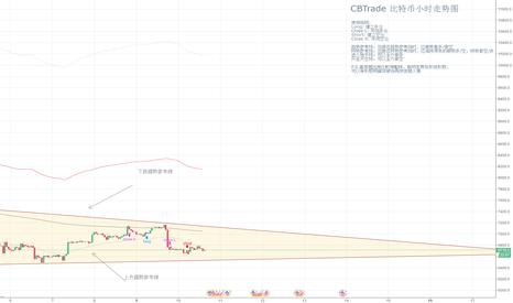 XBTUSD: 【CBTrade】比特币失守上升趋势参考线,进入三角形态整理