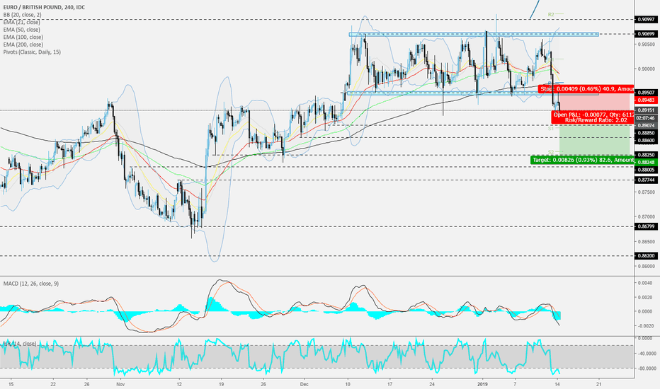 EURGBP: EURGBP - 240 - Tricky, but interesting