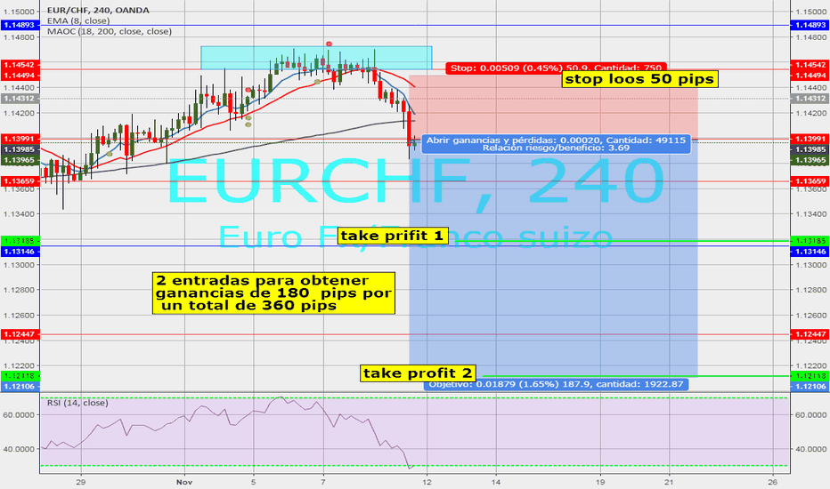EURCHF: eur/chf sell