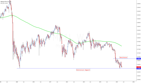 M61!: MXN Futures Reaching historical support