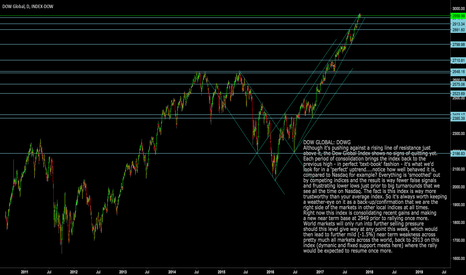 DOWG: DOWG: Dow Global: All major markets  positive whilst above 2950