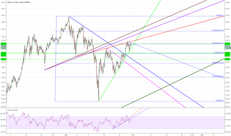 BTCUSD: BTCUSD -  Fate Trendlines, The Wedge and Elliot Waves (ft. RSI)