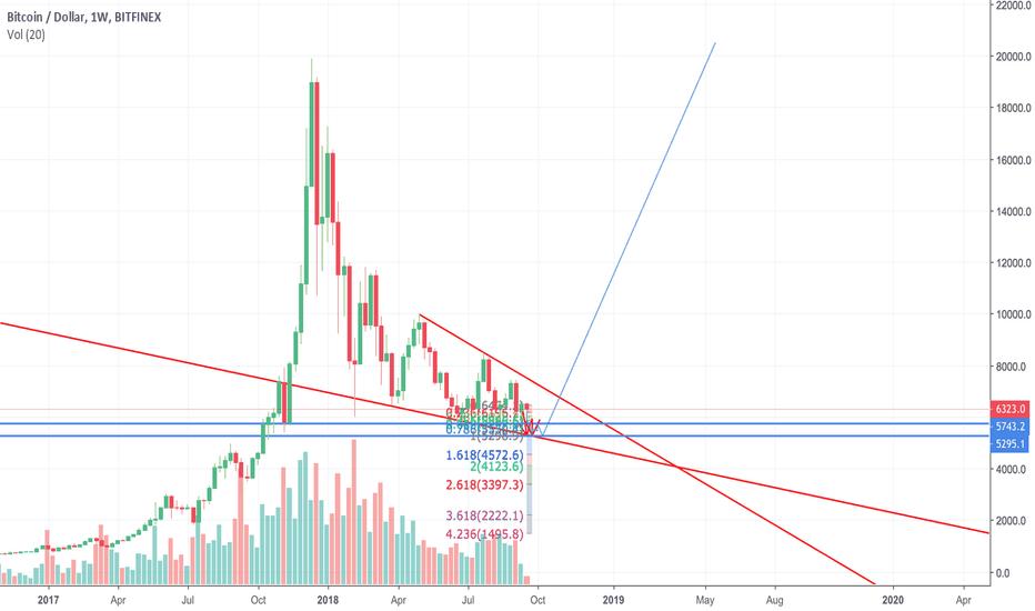 https://www tradingview com/chart/XAUUSD/leBlpN7O-2018