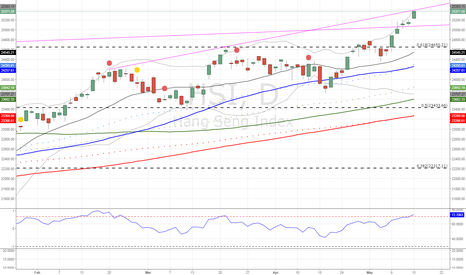 HSI: HangSeng Perhaps some downside from here